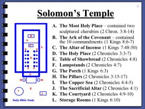 The Ark of the Covenant – contained the 10 commandments (1 Kings 8:6-7) The Altar of Incense (1 Kings 7:48-50) The Holy Place (2 Chronicles 3:3-7) Table of Showbread (2 Chronicles 4:8) Lampstands (2 Chronicles 4:7) The Porch (1 Kings 6:3) The Pillars (2 Chronicles 3:15-17) The Copper Sea (2 Chronicles 4:4-5) The Sacrificial Altar (2 Chronicles 4:1) The Courtyard (2 Chronicles 4:9-10) Storage Rooms (1 Kings 6:10)