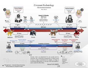 Visio-Eschatology-chronomessianism